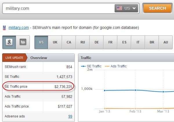 military semrush value