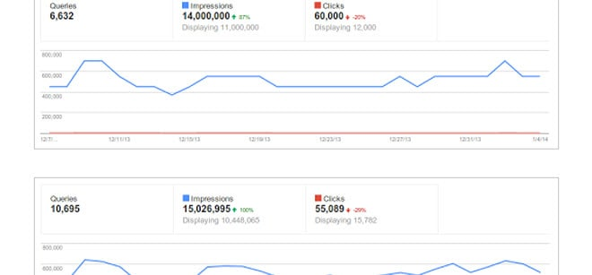 Google Webmaster Tools Now Providing More Specific Search Query Data